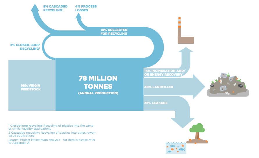 Natural Resource Productivity