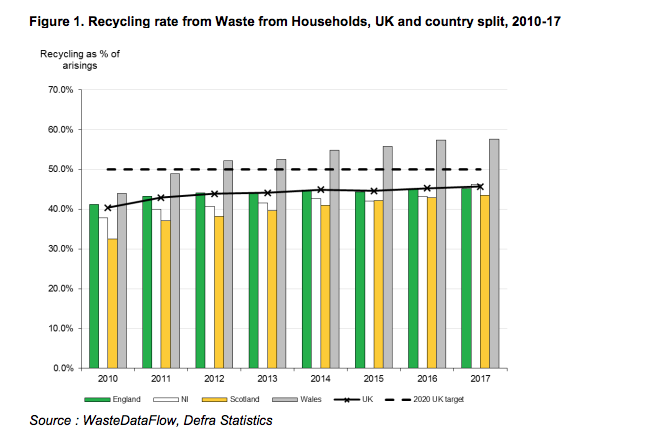 UK recycling rate increases to 45 7 per cent | Resource Magazine