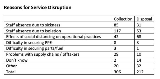 Reason for Covid-19 service disruption