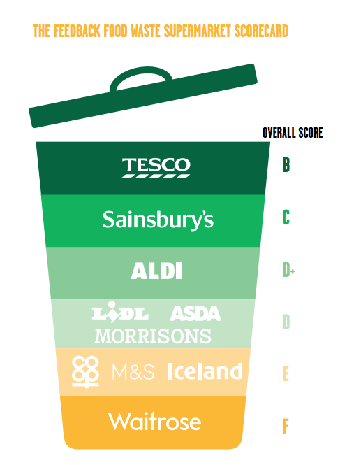 80a5b3c54a9a Tesco ranked top supermarket for food waste prevention | Resource ...