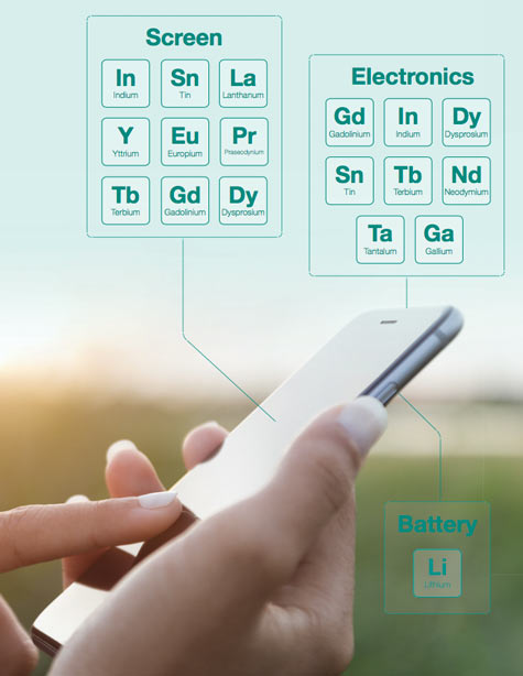 Rare earth recycling how can we keep our gadgets sustainable the rees are comprised of the 15 lanthanide metallic elements the ones that can be found below the main body of the periodic table numbers 57 71 urtaz Image collections