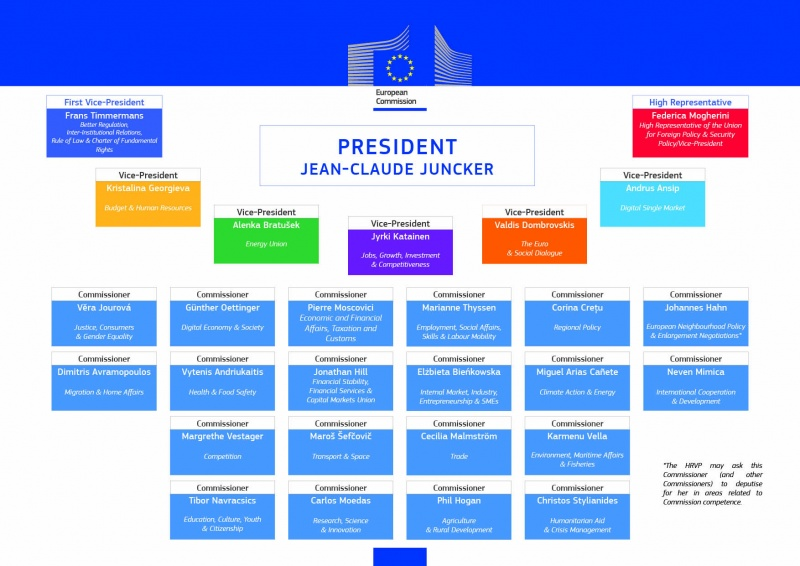 The Juncker commission