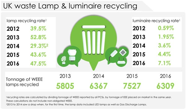 Lamp recycling rate up as UK reaches 'peak lamp WEEE'