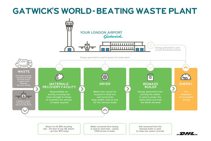 Gatwick Airport unveils facility to treat problem plane waste