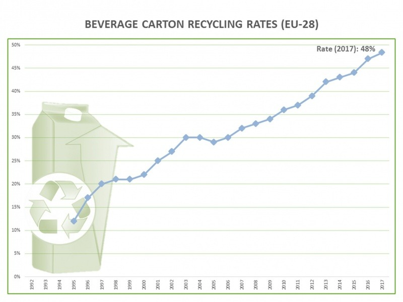 EU beverage carton recycling rate rises for 12th consecutive year