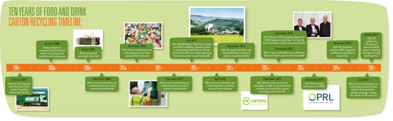 ACE UK reports 10-year boost in beverage carton recycling