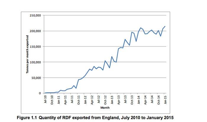 Exports of RDF reach 215,000 tonnes