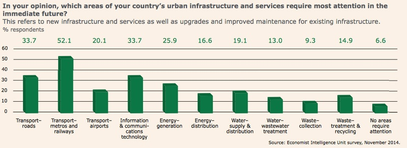 New report exposes global undervaluing of urban waste services