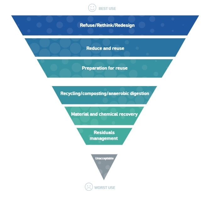 ZWE's proposed waste hierarchy