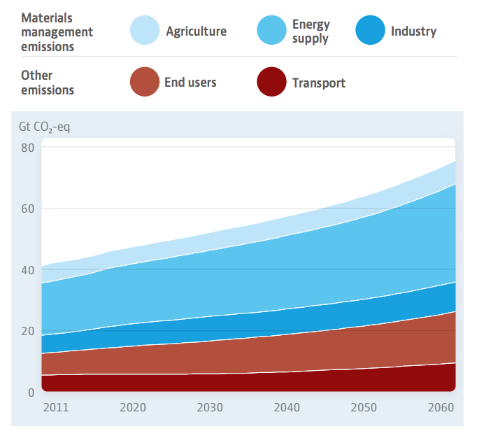 Graph: Materials management is a key driver of the increase in greenhouse gas emissions