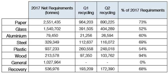 UK on course to meet 2017 packaging recycling targets