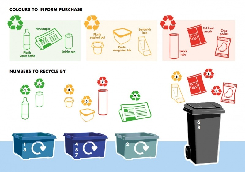 'Traffic light' labelling could improve packaging recycling, says SUEZ