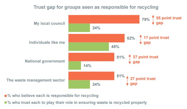 Public 'frustration' growing with lack of recycling information