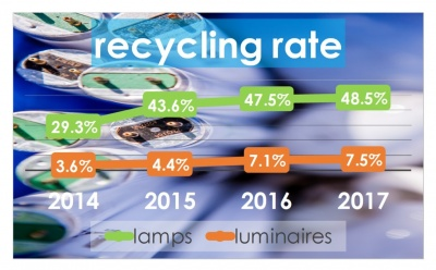 UK lamp recycling increases despite fewer lamps collected