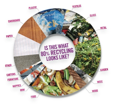What would it take to recycle 80 per cent?