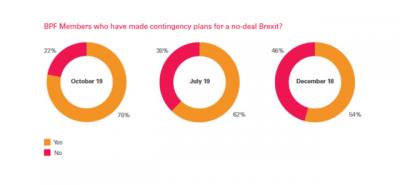 A screenshot from BPF's Brexit survey