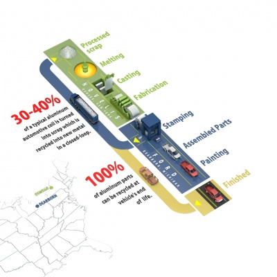 Novelis completes $48m expansion of New York automotive scrap aluminum recycling facility
