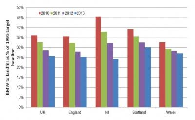 UK recycling rate falling short of EU target