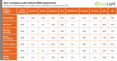Table showing non-compliance with national WEEE requirements