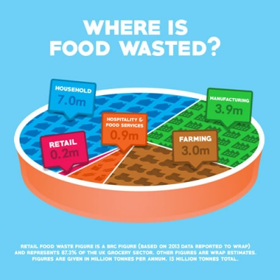 New figures released by the British Retail Consortium show that the seven major UK supermarkets produced just 1.3 per cent of all UK food waste in 2013.