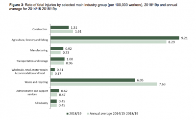Graph to show rate of fatal injuries by selected main industry group