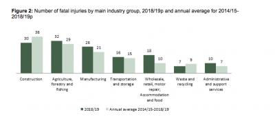 Graph to show number of fatal injuries by main industry group