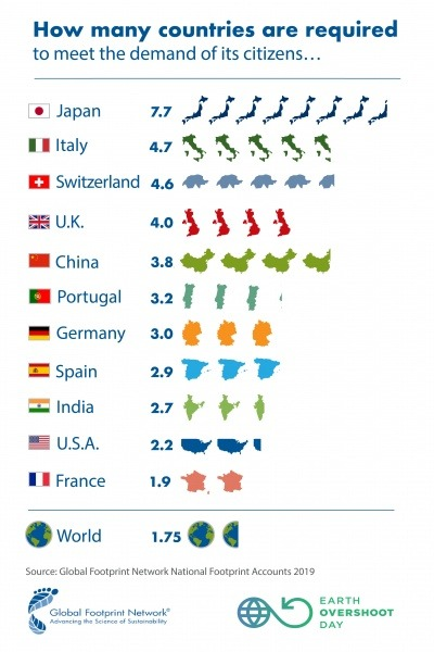 How many countries are required to meet the demands of their citizens