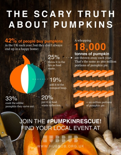 Scary waste: Halloween pumpkins could make soup for everyone in Britain