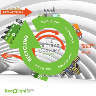 Recolight - The Circular Economy of Lighting