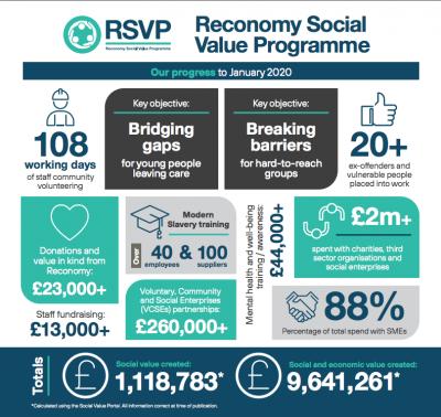 Reconomy generates £1m in social value