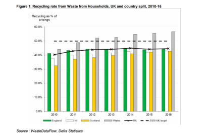 UK recycling rate increases as industry welcomes methodology revisions