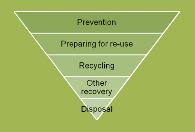 The traditional EU waste hierarchy