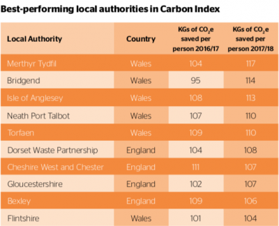 Best-performing local authorities in Carbon Index