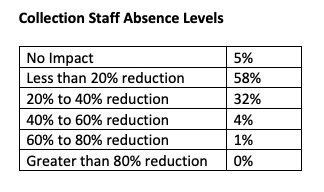 Rates of staff absence.