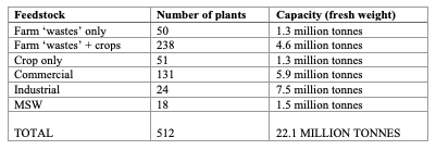 UK biowaste treatment capacity.