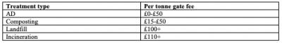 Waste treatment gate fees.