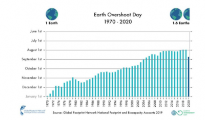 Earth Overshoot Day stats 2020
