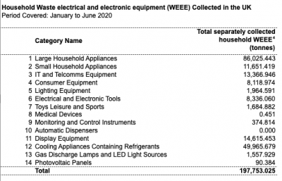 A table showing the collection figures for the main types of WEEE.