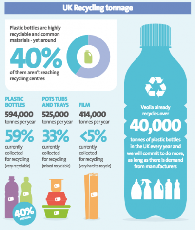 New plan for UK plastics recycling from Veolia and RECOUP