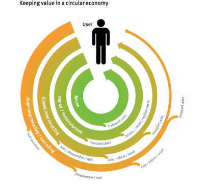 Green Alliance Circular Economy Scotland report