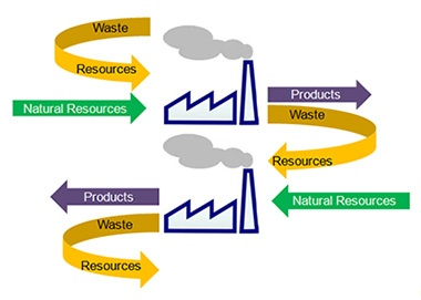 Industrial symbiosis: One man's waste...