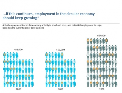 Circular economy could create 500,000 UK jobs