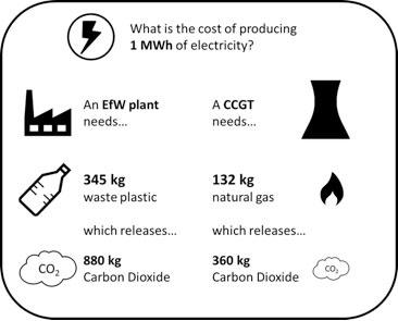 Landfill vs incineration: what's best for leftover plastics?