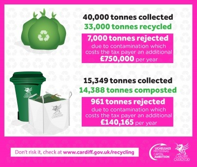 Infographic showing impacts of contamination on Cardiff's recycling.