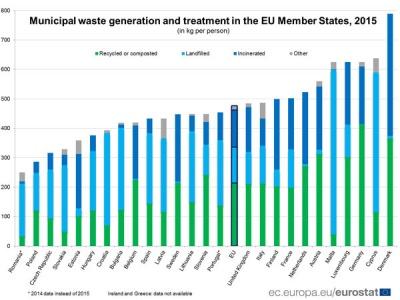UK tenth best recycler in Europe