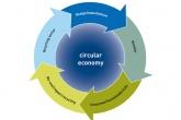 Circular economy could provide NI jobs boost