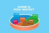 Supermarkets produce just 1.3 per cent of all UK food waste