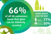 Age a factor for European recycling awareness says survey