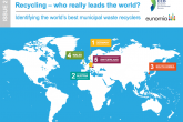 Adjusted recycling rates reveal top recycling nations recycling far less than reported