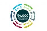 Circular economy could create 500,000 UK jobs